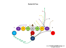 An American football play ran from the Double Wing Formation called Rocket 26 Toss