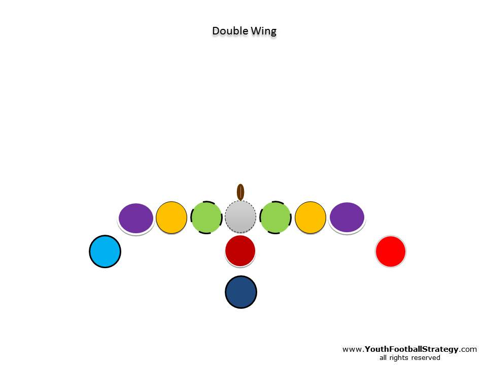 An American football formation called the Double Wing
